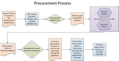 purchasing procedure flowchart purchasing procedures flow chart pictures to pin on