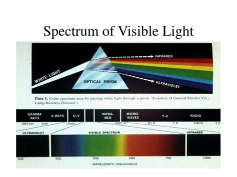Visible Spectrum Of Light by Ppt Physics Of Color Powerpoint Presentation Id 5137353
