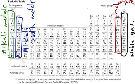 How To Find Electrons On Periodic Table by How To Find Electron Charge On Periodic Table Periodic