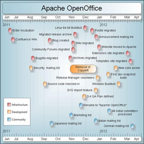 openoffice base templates apache openoffice