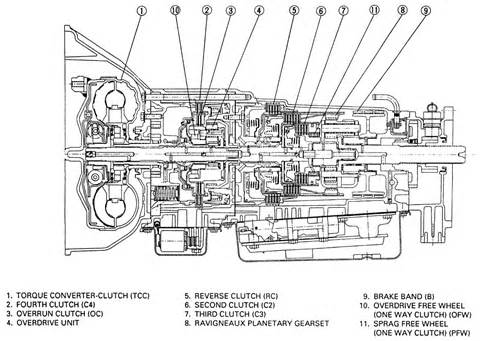 repair guides automatic transmission identification