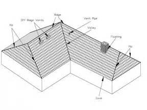 Double Hip Roof Gable Hip Roof Design Double Hip Roof Design House Plans