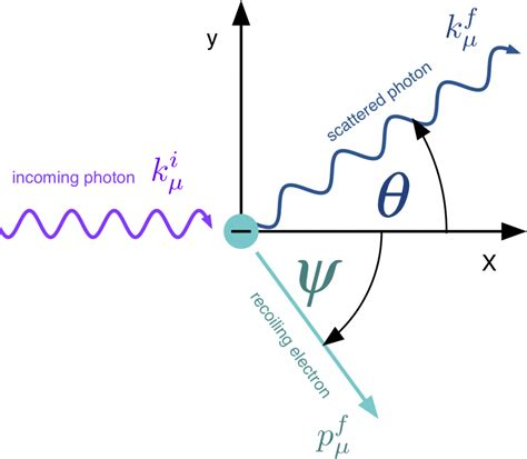 scattering of light definition compton scattering physicsopenlab