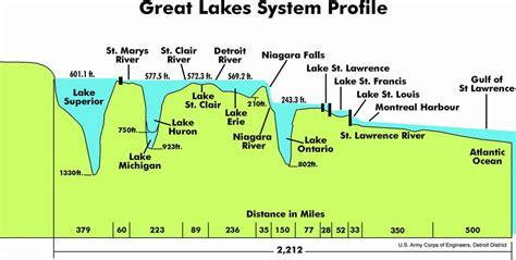 river cross section graph le saint laurent au qu 233 bec un grand fleuve d am 233 rique du