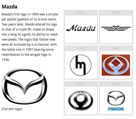 mazda logo history mazda logo evolution a2 graphics corporate identity