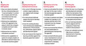 Learning And Assessment Strategy Template by Aligning Corporate Learning With Strategy