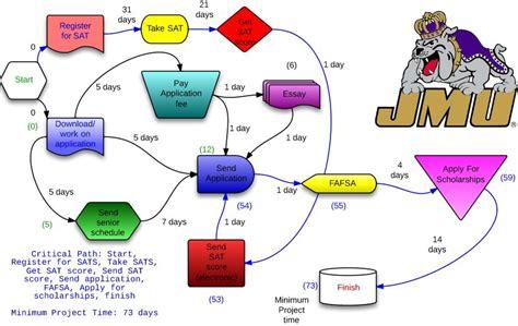 Exle Sat Essays by Sat Essay Scoring Guide Rubric Excel Homework