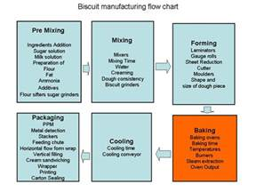 Baking Supply Organization bakery industry flow chart for biscuit manufacturing