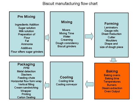bread process flowchart flowchart for the processing of bread figure 3