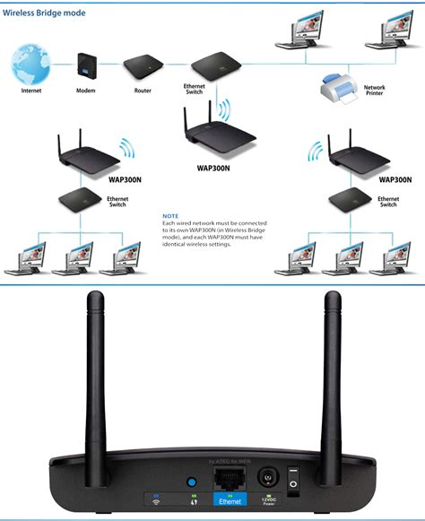 Linksys Wireless N Access Point Wap300n Ap buy access point wireless n linksys wap300n 300mbps iterials