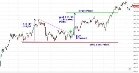triangle pattern target analyzing chart patterns triangles