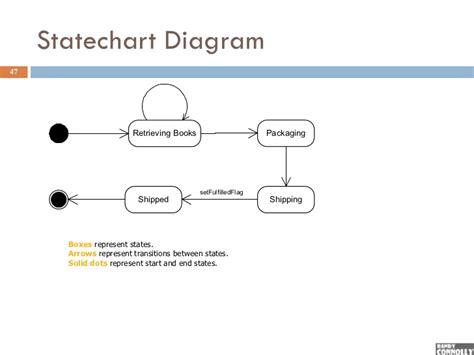 statechart diagram statechart diagram adalah images behavioral statechart
