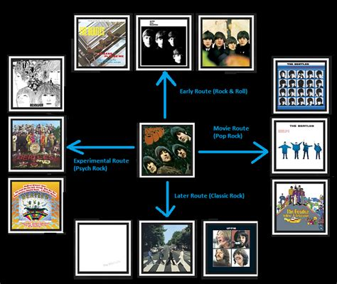 beatles flowchart someone mentioned that we should make a beatles