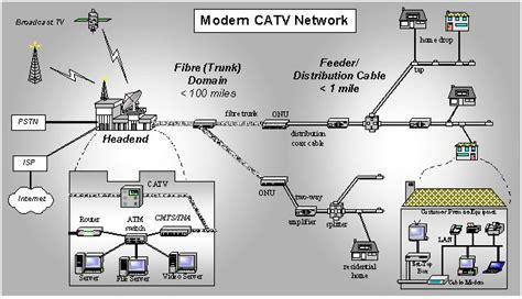 cabecera para television por cable redes hfc