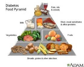 ملف متكامل عن داء أو مرض السكري أنواعه تشيخصه علاجه مضاعفاته