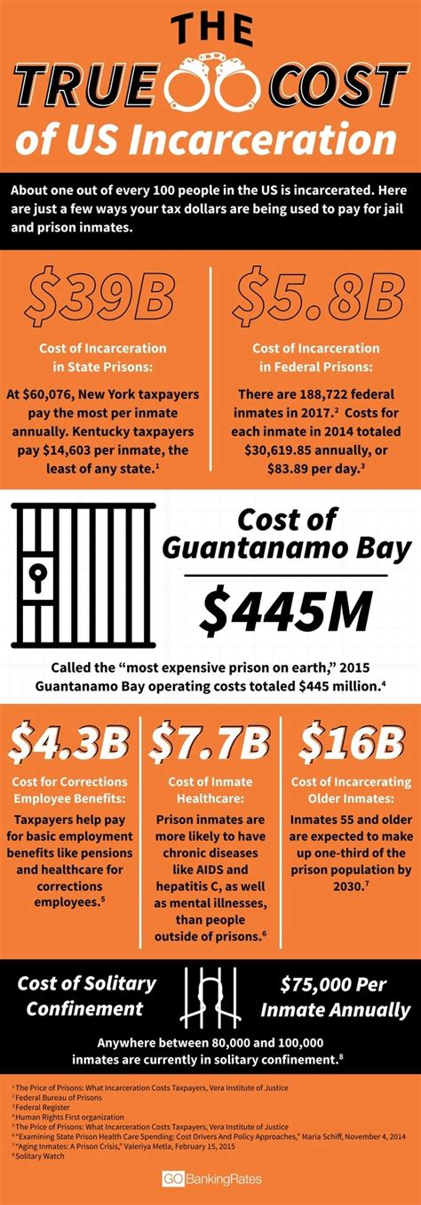 how much does a cost per year 6 answers how much money does one prisoner cost per year