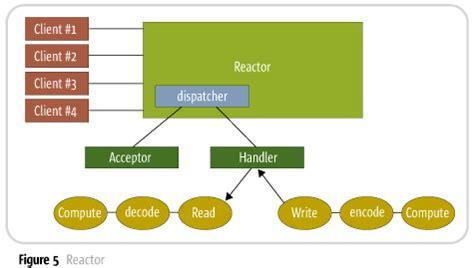 synchronizer token pattern java exle java socket reactor pattern