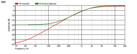 gyrator vs inductor gyrator filters