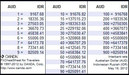 currency converter bali c to f category bali travel tips melbourne with kidz