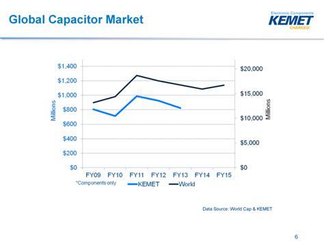 capacitor market kemet corp form 8 k ex 99 1 december 3 2013