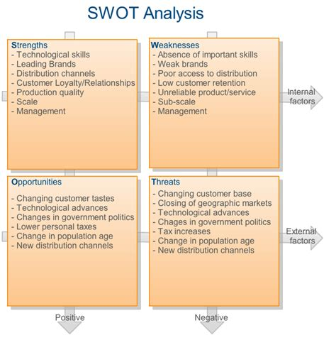 swots analysis template entrepreneurbook strategy swot analysis