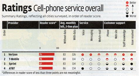 consumer reports cell phone service ratings matt mcgee