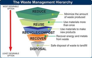waste management strategy template frequently asked questions faqs
