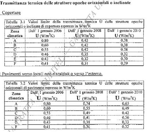 coefficiente liminare interno unit 224 di misura resistenza termica terminali antivento