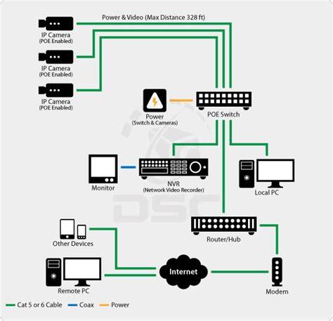 video surveillance layout analog 187 tscs inc