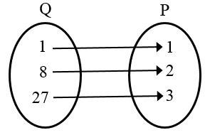 Domain Dan Range Fungsi Linear