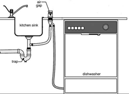 Dishwasher Plumbing Connection by A Clogged Dishwasher Drain And Drain Installation Methods