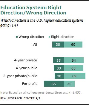 chapter 4 views of college presidents pew research center