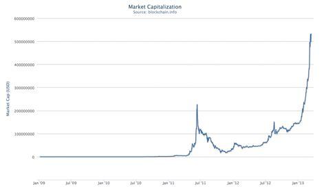 bitcoin quote value of bitcoin graph baticfucomti ga
