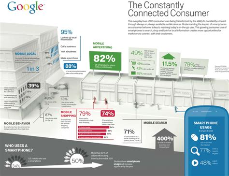 made by google design and strategy brand marketing blog integrating content marketing strategies and mobile design