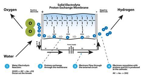 hydrogen gas generators hydrogen generators silpac