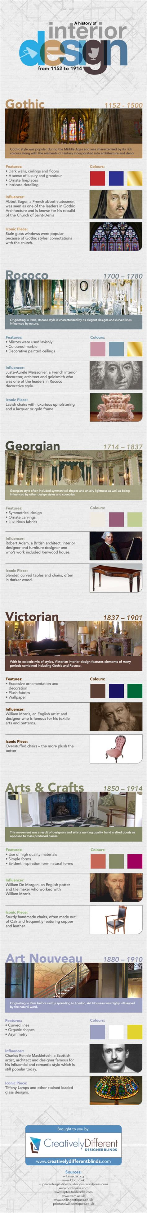 interior design history decorating styles through the ages design through the ages infographic a design help