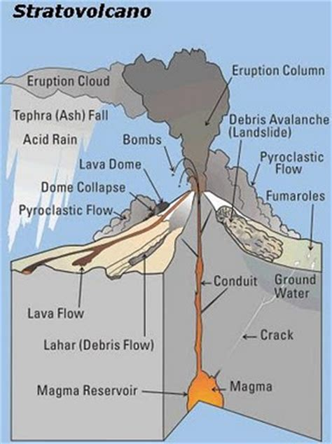 stratovolcano diagram stratovolcano