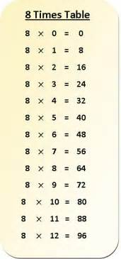 Table Of 8 8 Times Table Multiplication Chart Exercise On 8 Times