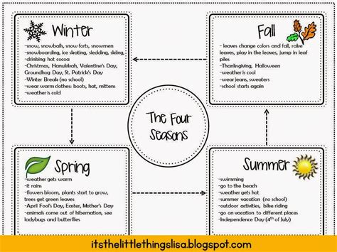Essay 4 Seasons by It S The Things Opinion Writing In Second Grade The Four Seasons Powerpoint Project