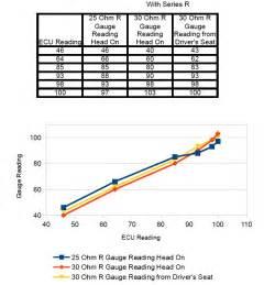 temperature resistor recalibrating the water temperature csr175