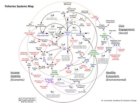 system map systems mapping systems grantmaking
