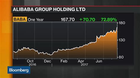 alibaba bloomberg alibaba s grip on consumers drives sales past estimates
