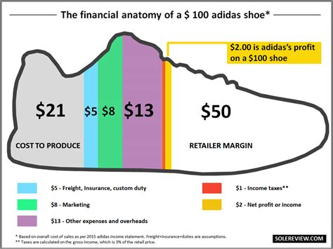 How Much Does It Cost To Do A Background Check What Does It Cost To Make A Running Shoe