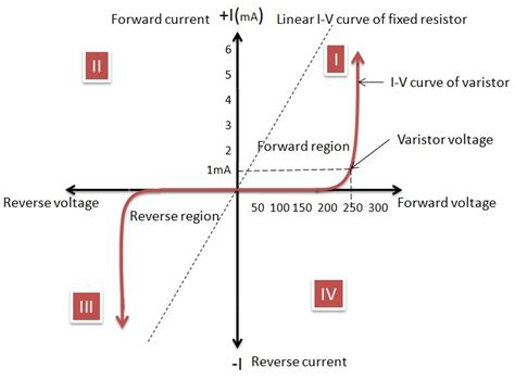 define protection diode power electronics varistor curve and voltage meaning electrical engineering stack exchange