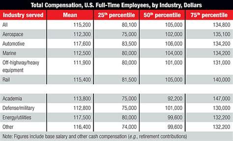design engineer salary canada aeronautical engineering salary www pixshark com