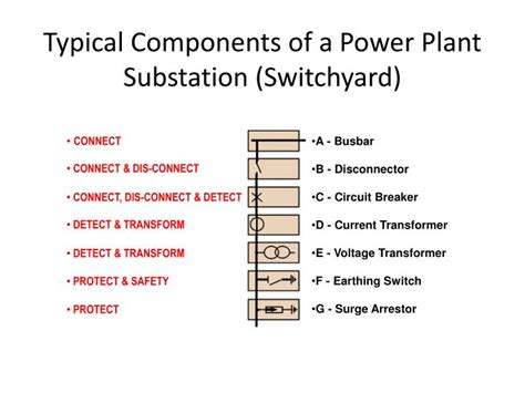 high voltage components ppt substation high voltage components powerpoint