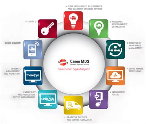 Canon Managed Document Services