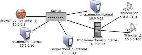 set   integrate  ubuntu  ltspv server