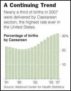 percentage of c sections non medical reasons for a rise in caesarean sections