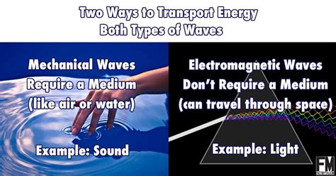 Light Waves Vs Sound Waves by Energy Archives Fact Myth